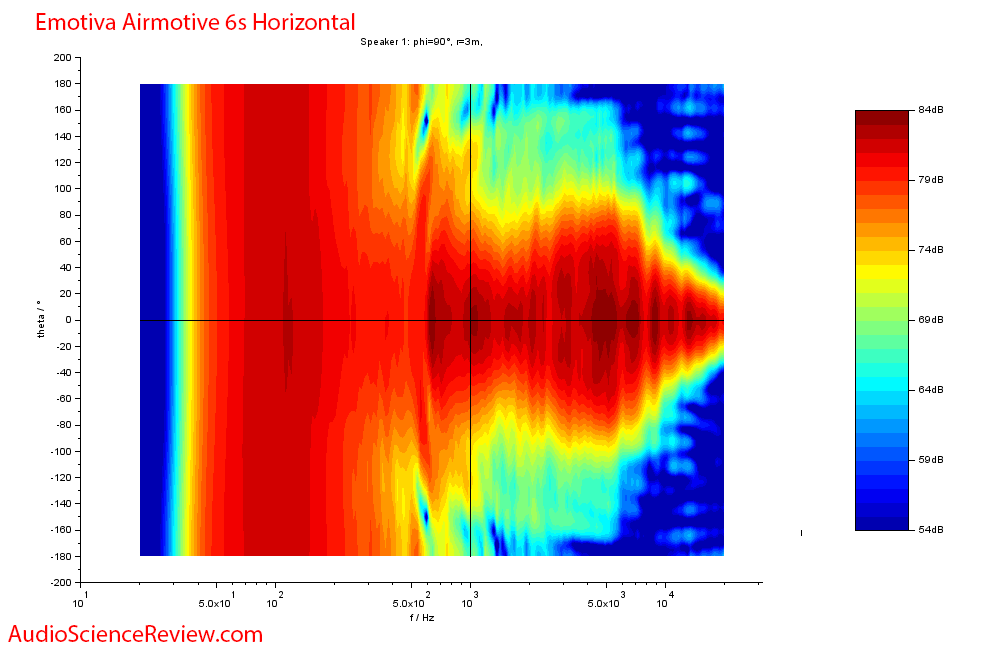 Emotiva Airmotive 6S Powered Monitor Speaker Horizontal Contour Audio Measurements.png
