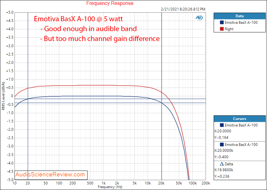 Emotiva BasX A-100 Measurements Amplifier Frequency Response.png