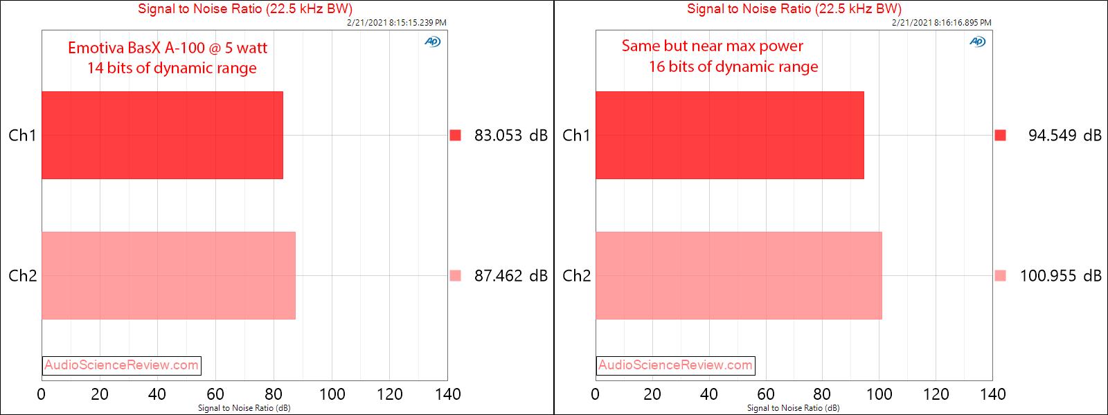 Emotiva BasX A-100 Measurements Amplifier SNR.png