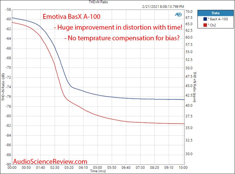 Emotiva BasX A-100 Measurements Amplifier Warm up.png