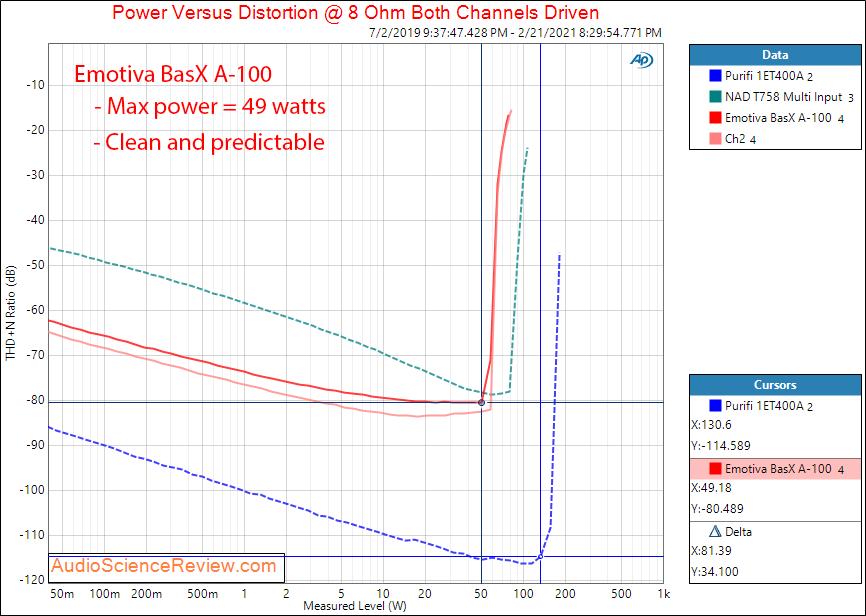 Emotiva BasX A-100 Measurements Power into 8 ohm Amplifier.png