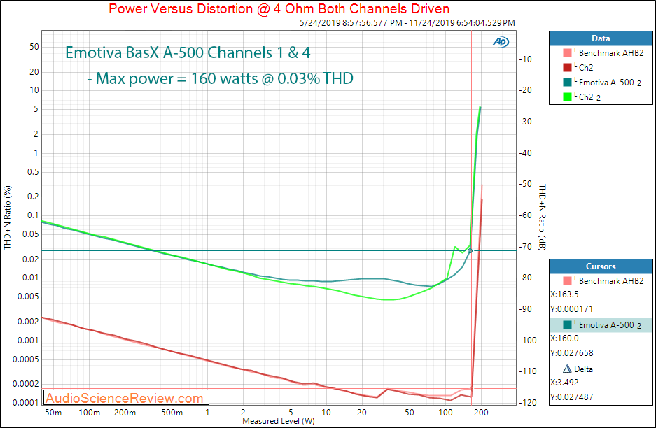 Emotiva BasX A-500 Five Channel Home Theater Amplifier Power into 4 ohm Audio Measurements.png