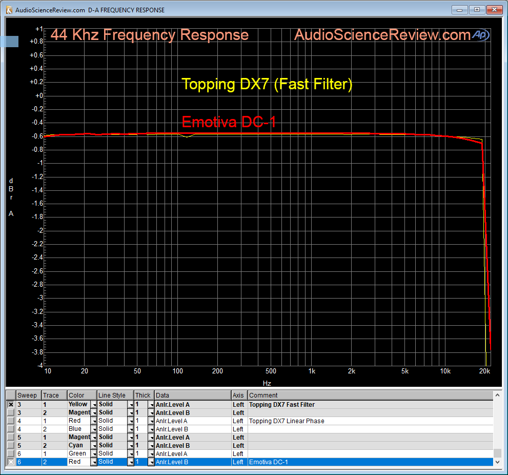 Emotiva DC-1 DAC Frequency Response Measurement.png