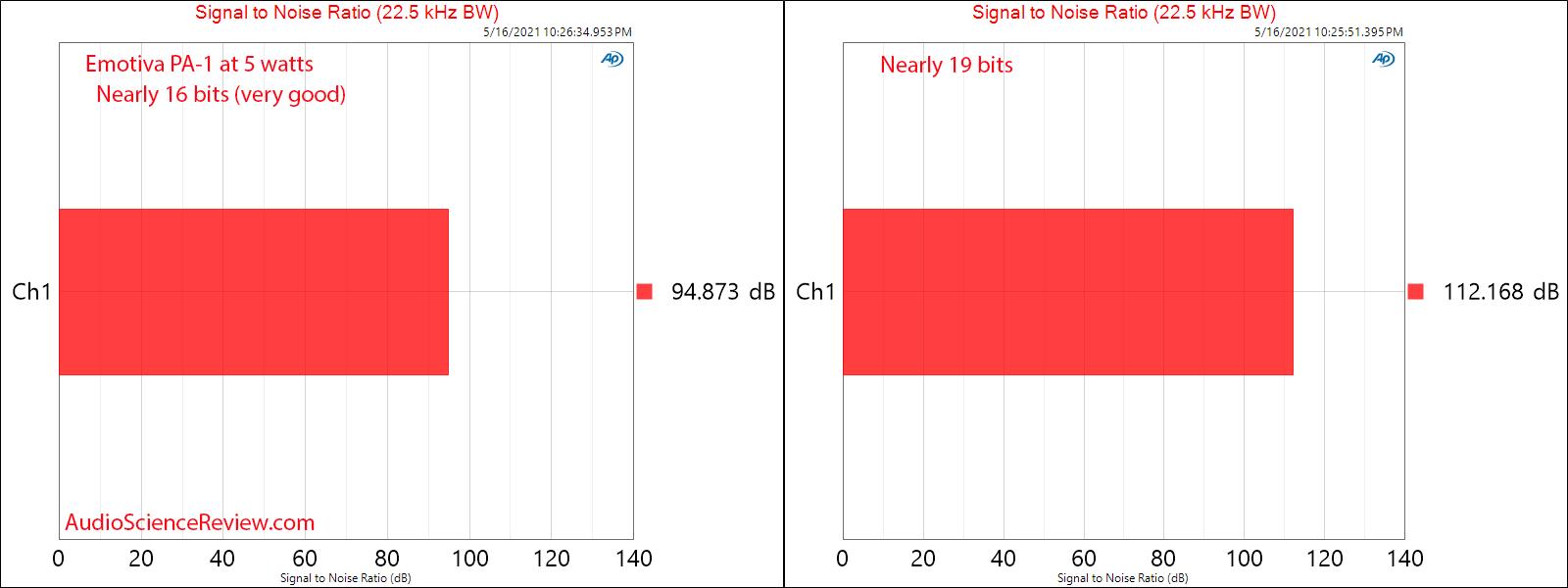 Emotiva PA-1 SNR Measurements Monoblock Amplifier.png
