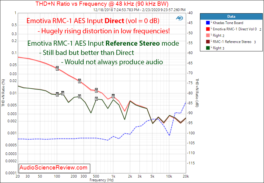 Emotiva RMC-A Home Theater Dolby Atmos Processor 4 Volt THD+N vs Freq Audio Measurements.png