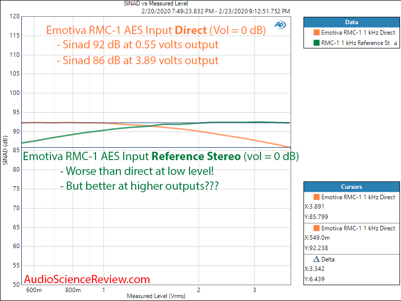 Emotiva RMC-A Home Theater Dolby Atmos Processor SINAD vs Output Level Sweep Audio Measurements.png