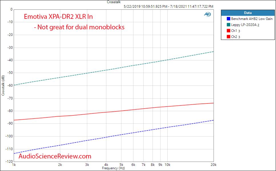 Emotiva XPA-DR2 Gen 3 Crosstalk Measurements Differential Power Amplifier.png