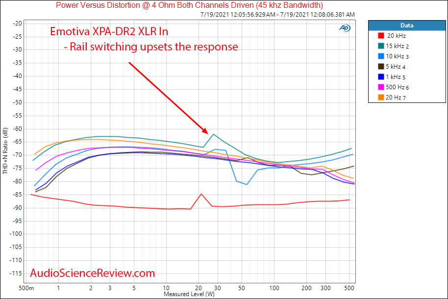 Emotiva XPA-DR2 Gen 3 Frequency vs Distortion vs Power into 4 ohm Measurements Differential Po...png