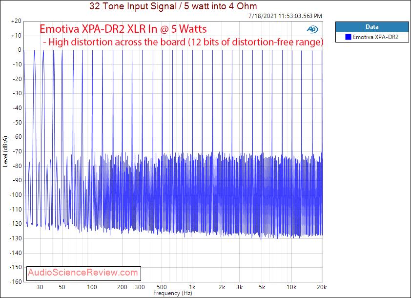 Emotiva XPA-DR2 Gen 3 Multitone Measurements Differential Power Amplifier.png