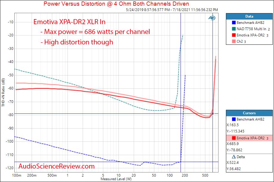 Emotiva XPA-DR2 Gen 3 Power into 4 ohm Measurements Differential Power Amplifier.png