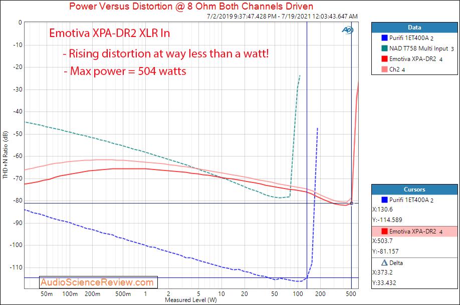 Emotiva XPA-DR2 Gen 3 Power into 8 ohm Measurements Differential Power Amplifier.png