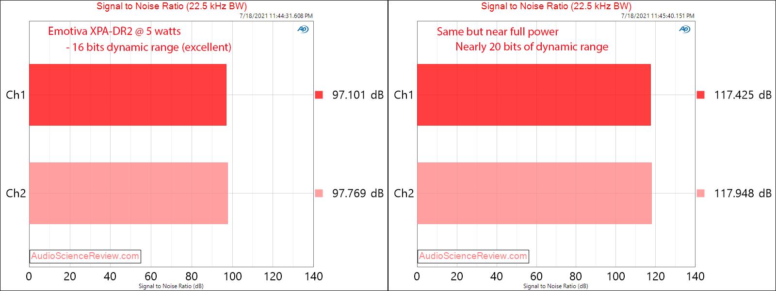Emotiva XPA-DR2 Gen 3 SNR Measurements Differential Power Amplifier.png