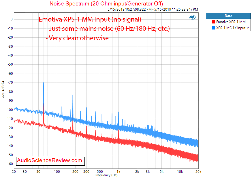 Emotiva XPS-1 Phono Pre-Amplifier Noise Spectrum Audio Measurements.png
