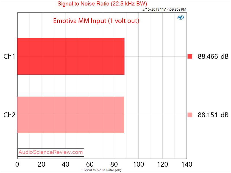 Emotiva XPS-1 Phono Pre-Amplifier SNR Audio Measurements.png