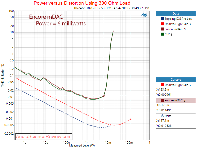 ENCORE mDAC DAC and Headphone Amplifier Power at 300 ohm Audio Measurements.png