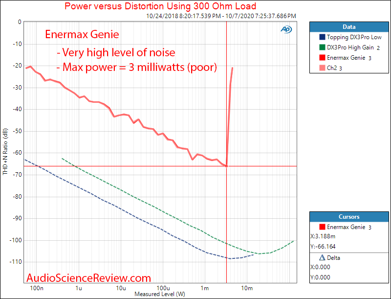 Enermax Dreambass Genie DAC and Headphone Amp Power into 300 Ohm Audio Measurements.png