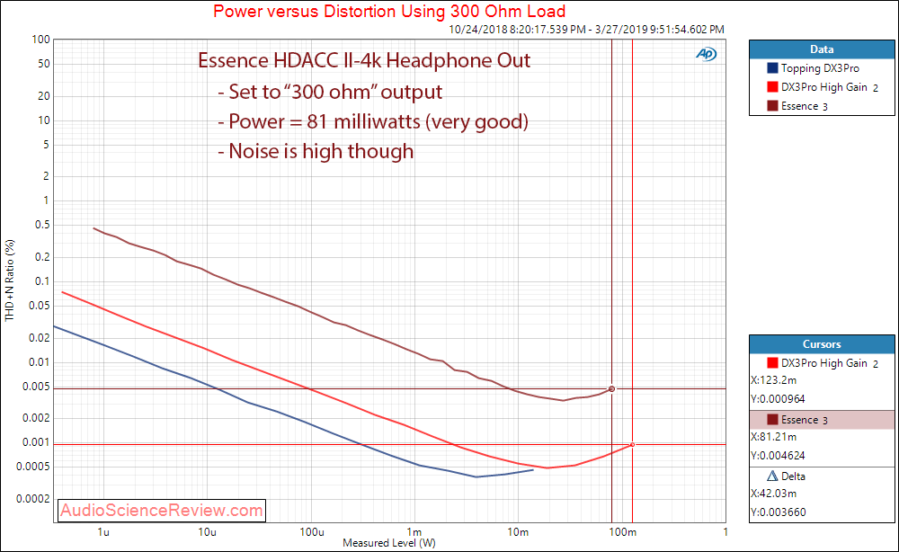 Essence HDACC II-4K HDMI DAC Headphone Power 300 Ohm Audio Measurements.png