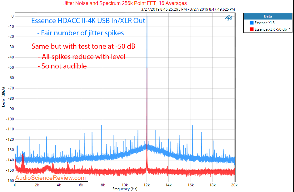 Essence HDACC II-4K HDMI DAC Jitter Audio Measurements.png