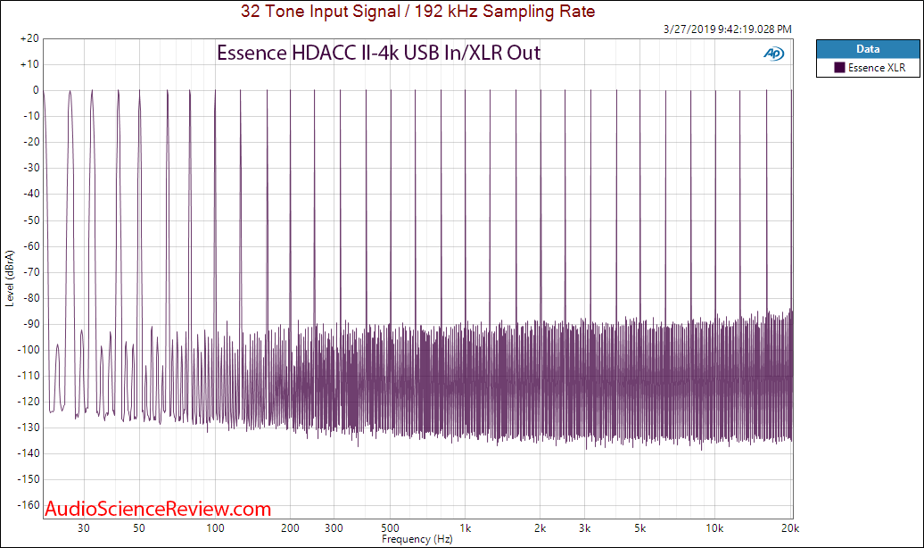 Essence HDACC II-4K HDMI DAC Multitone Audio Measurements.png
