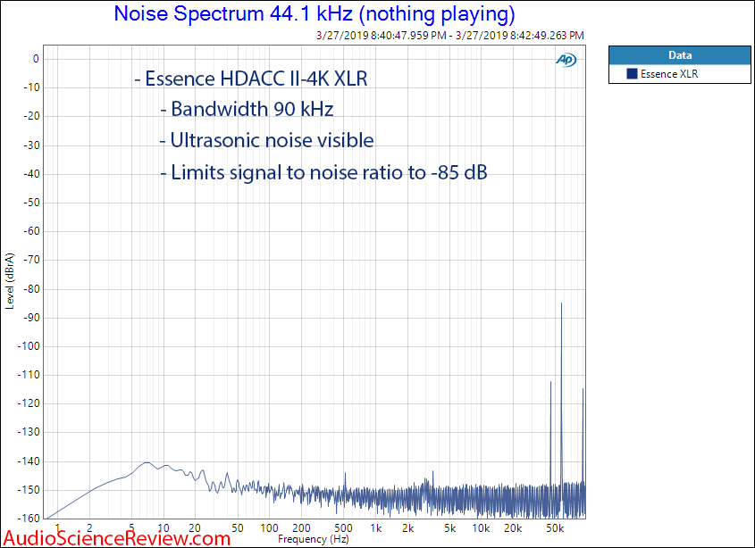 Essence HDACC II-4K HDMI DAC Noise Spectrum Audio Measurements.png