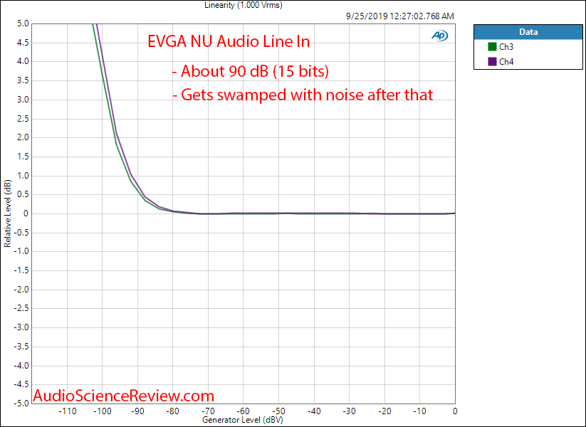 EVGA NU Audio PCI-E DAC Headphone Amplifier and ADC Interface Card Line In Linearity Audio Mea...png