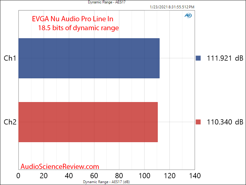 EVGA Nu Audio Pro Mesaurements ADC dynamic range.png