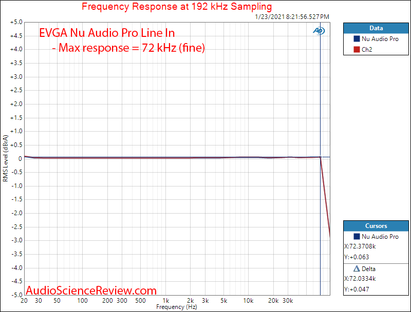 EVGA Nu Audio Pro Mesaurements ADC Frequency Response.png