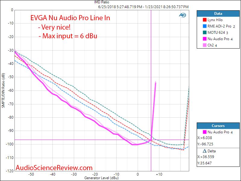 EVGA Nu Audio Pro Mesaurements ADC IMD Distortion.png
