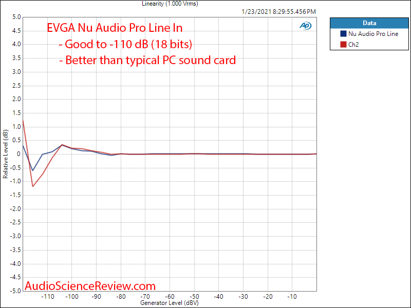 EVGA Nu Audio Pro Mesaurements ADC Linearity.png
