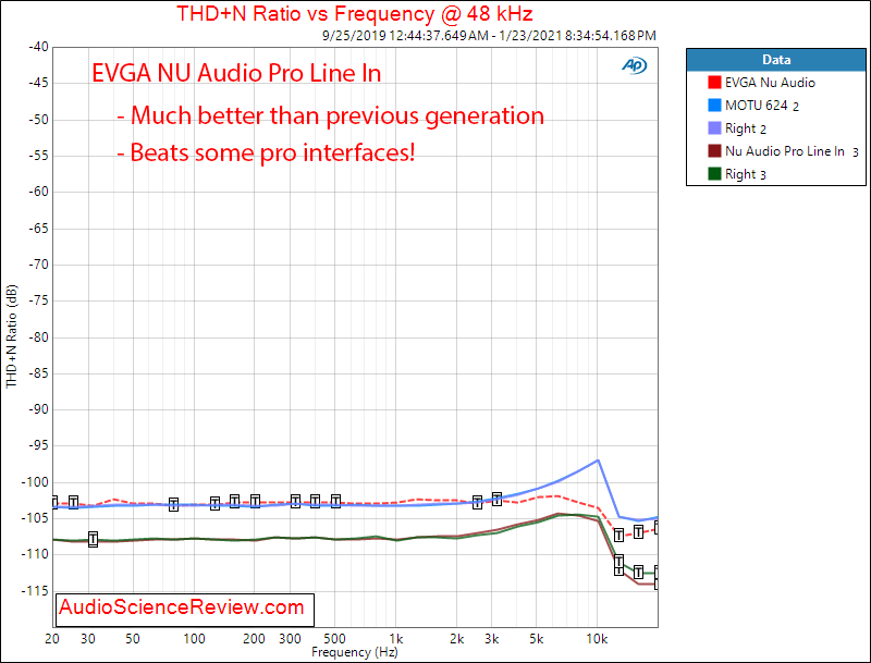 EVGA Nu Audio Pro Mesaurements ADC THD+N vs frequency.png