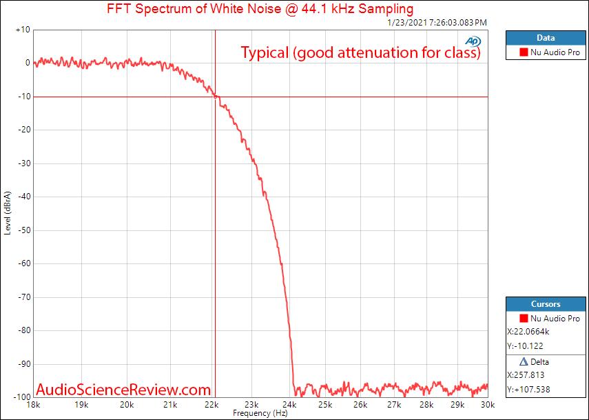 EVGA Nu Audio Pro Mesaurements DAC Filter.png