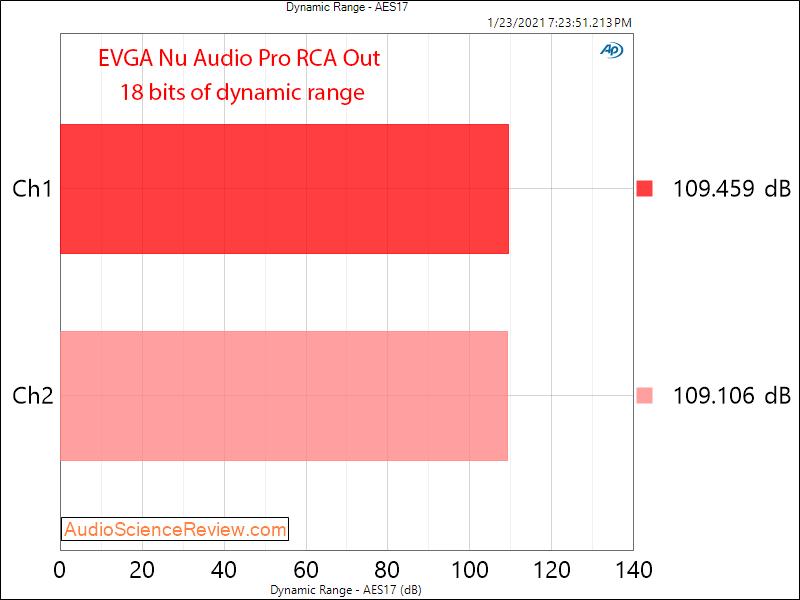 EVGA Nu Audio Pro Mesaurements dynanamic Range.png