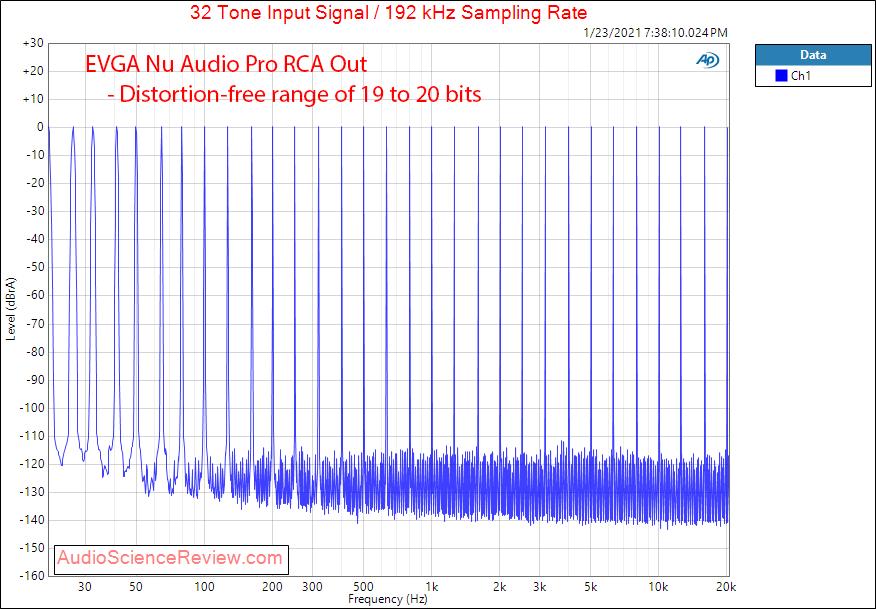 EVGA Nu Audio Pro Mesaurements Multitone.png