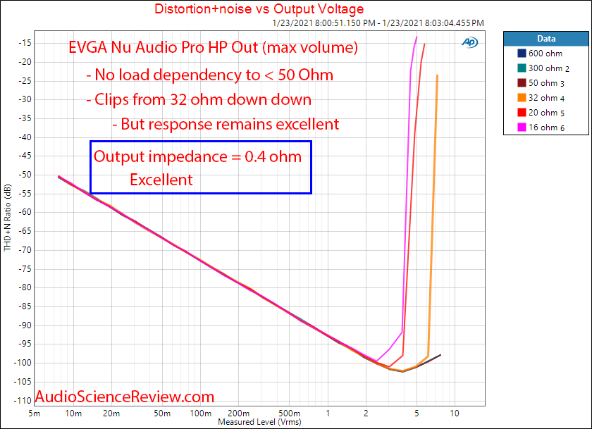 EVGA Nu Audio Pro Mesaurements PCI Card Distortion vs Load.png