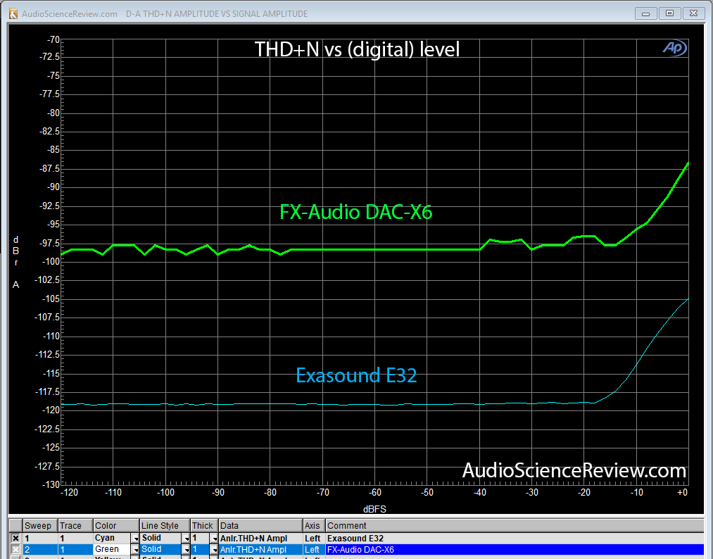 Exasound E32 THD+N vs Level compared to FX-Audio DAC-X6.png