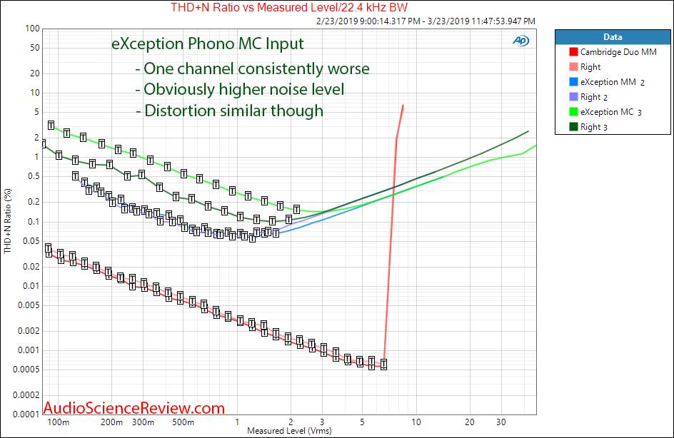 eXemplar Audio eXception Phono MC Level vs Distortion Audio Measurements.png