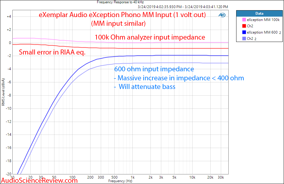 eXemplar Audio eXception Phono MM Frequency Response Audio Measurements.png