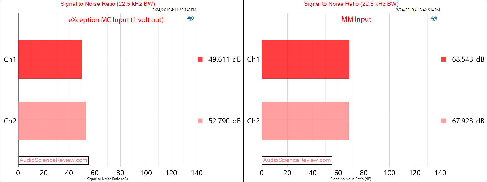 eXemplar Audio eXception Phono Signal to Noise Ratio Audio Measurements.png
