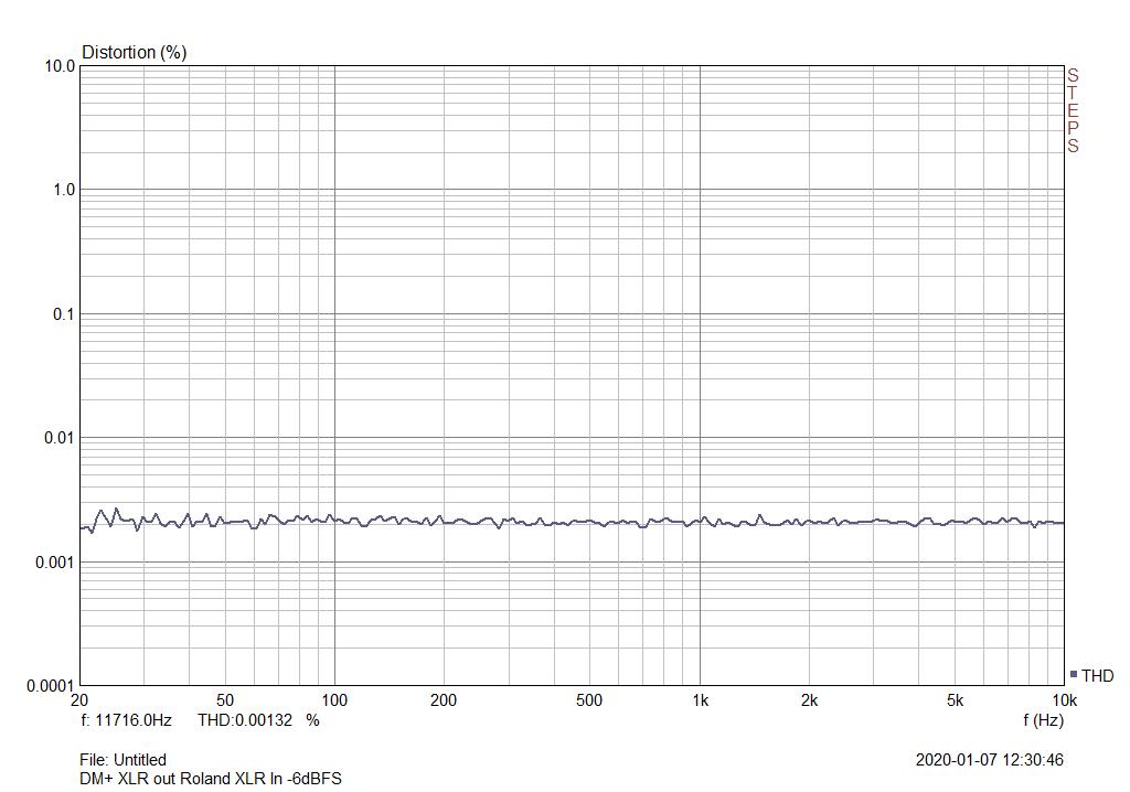 Fig10_DM+_XLR_Roland_XLR_thdfreq_-6dB.png