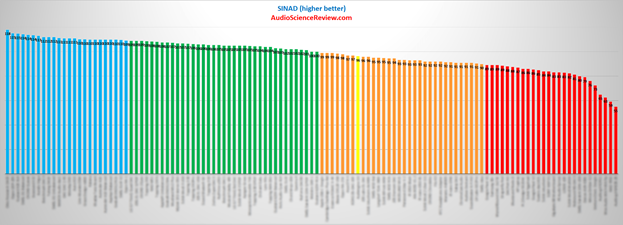 Figure 1 SINAD Graph.png