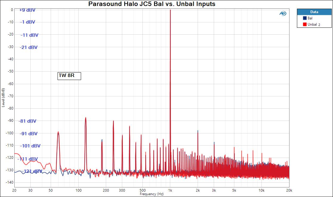 Figure 4 Parasound Halo JC5 Bal vs. Unbal Inputs dBV.png