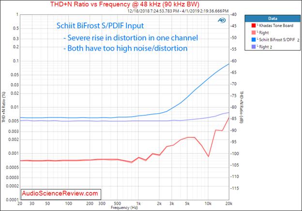 Figure 6 THD+N vs Frequency.png