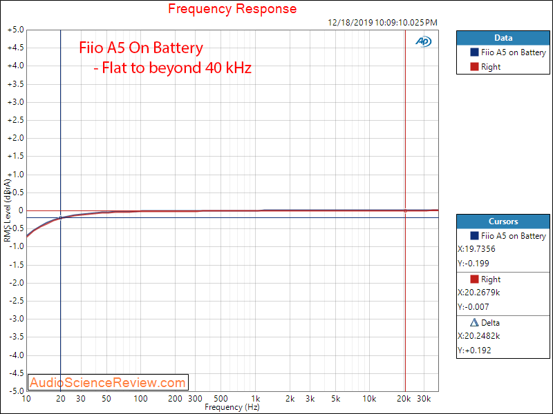 Fiio A5 Portable Headphone Amplifier Frequency Response Audio Measurements.png