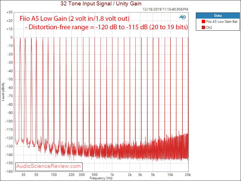 Fiio A5 Portable Headphone Amplifier Multitone Audio Measurements copy.png