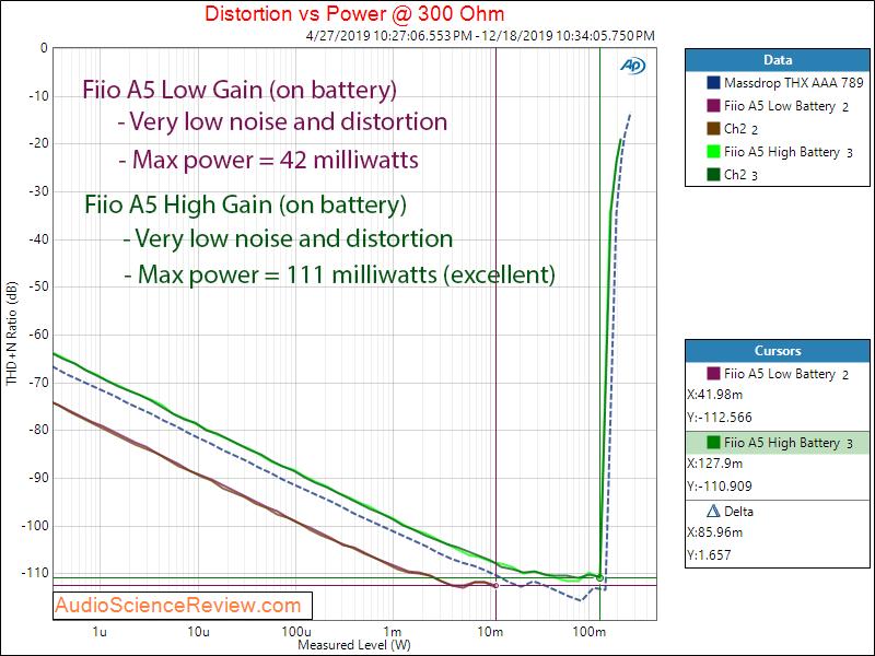 Fiio A5 Portable Headphone Amplifier Power into 300 Ohm Audio Measurements copy.png