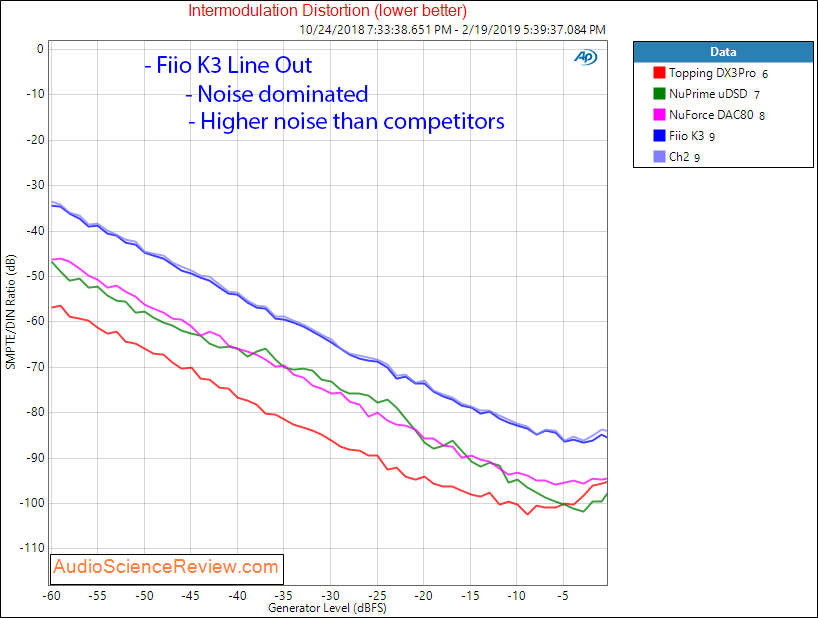Review and Measurements of Fiio K3 DAC & Amp | Audio Science