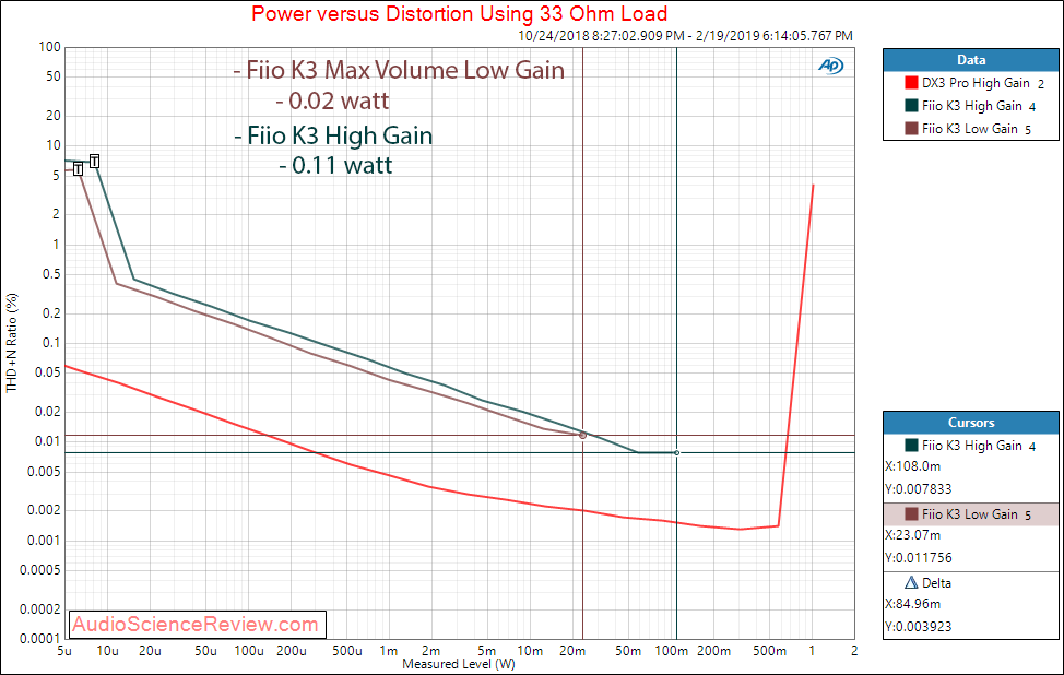 Fiio K3 Portable DAC and headphone amplifier THD vs Power at 33 Measurements.png