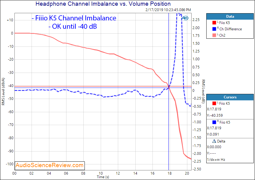 Fiio K5 Headphone Amplifier Channel Imbalance Measurements.png