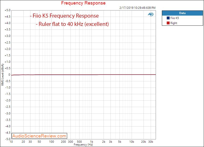 Fiio K5 Headphone Amplifier Frequency Measurements.png
