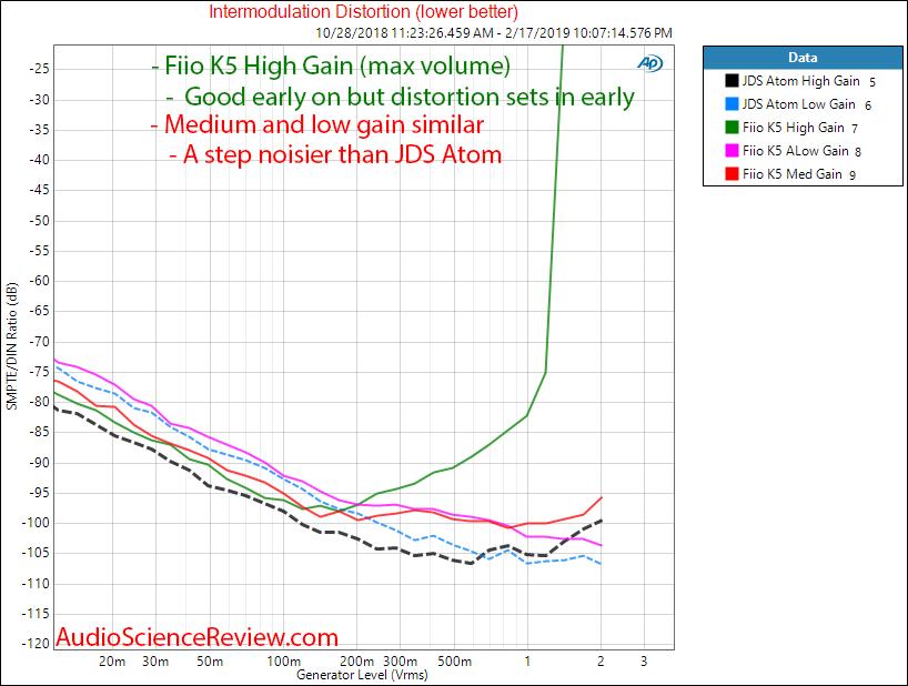 Fiio K5 Headphone Amplifier IMD Measurements.png